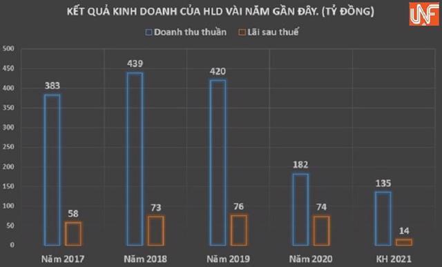 Giá cổ phiếu HLD 'lệch pha' với kế hoạch kinh doanh năm 2021 - Ảnh 1
