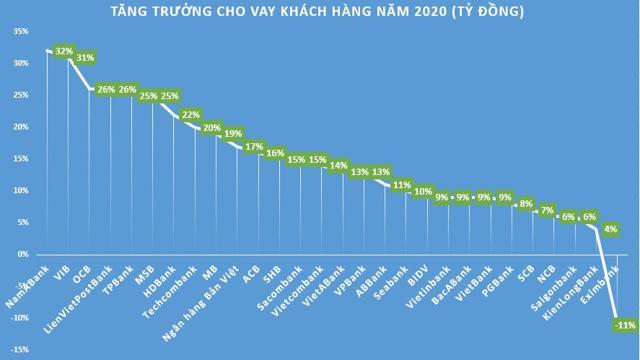 Tốc độ tăng trưởng cho vay khách hàng năm 2020 phân hóa mạnh - Ảnh 1