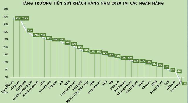 Ngân hàng nào có mức tăng trưởng tiền gửi thấp nhất năm 2020? - Ảnh 1