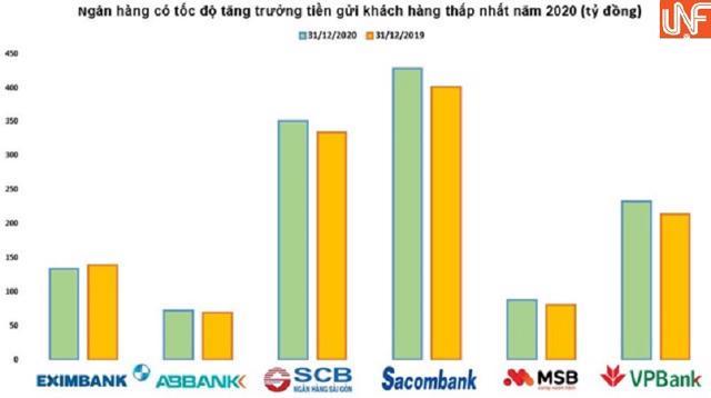 Ngân hàng nào có mức tăng trưởng tiền gửi thấp nhất năm 2020? - Ảnh 2