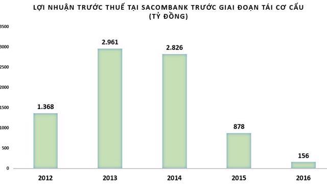 Sacombank lên kế hoạch chia cổ tức bằng cổ phiếu - Ảnh 2