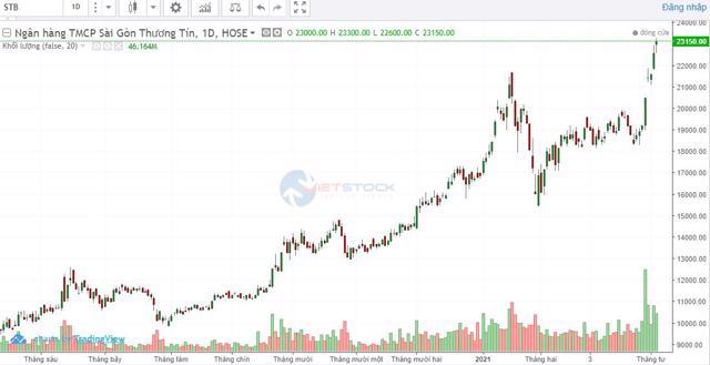 Sacombank lên kế hoạch chia cổ tức bằng cổ phiếu - Ảnh 1