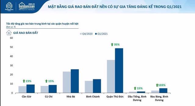 Nguồn: Batdongsan.com.vn