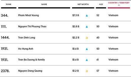 Việt Nam có 6 tỷ phú USD trong danh sách Forbes  - Ảnh 1