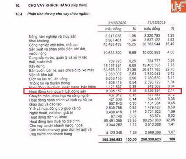 Bất ngờ dư nợ cho vay kinh doanh bất động sản của loạt ngân hàng - Ảnh 4
