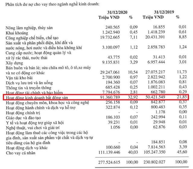 Bất ngờ dư nợ cho vay kinh doanh bất động sản của loạt ngân hàng - Ảnh 2