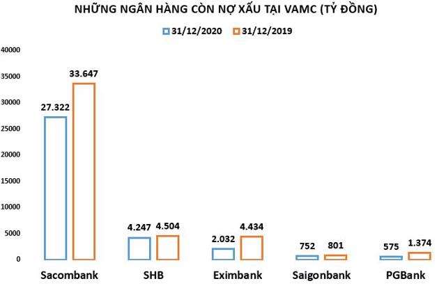 Ngân hàng nào vẫn còn 'vương vấn' tại VAMC - Ảnh 1