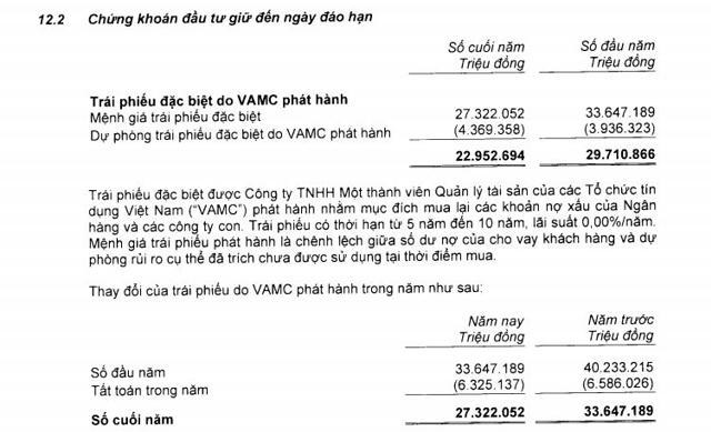 Sacombank còn hơn 27.000 tỷ đồng nợ xấu tại VAMC (Nguồn: BCTC hợp nhất năm 2020 tại Sacombank).