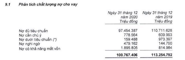 Nợ xấu nội bảng tại Eximbank đã tăng tới 31% (Nguồn: BCTC hợp nhất năm 2020 tại Eximbank)