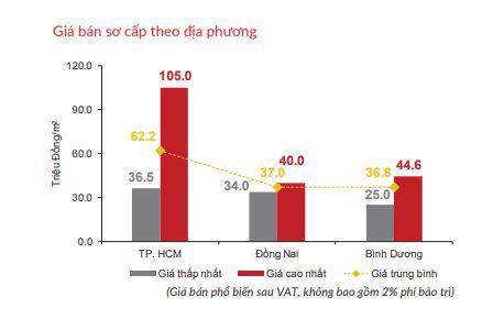 Diễn biến trái chiều thị trường bất động sản TP. Hồ Chí Minh quý 1/2021 - Ảnh 3