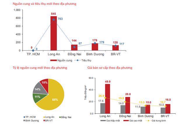 Diễn biến trái chiều thị trường bất động sản TP. Hồ Chí Minh quý 1/2021 - Ảnh 1
