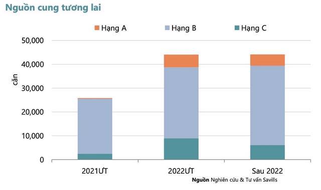 Thị trường căn hộ Hà Nội Quý I/2021: đầu tư ảm đạm, giá chỉ tăng 5% - Ảnh 3