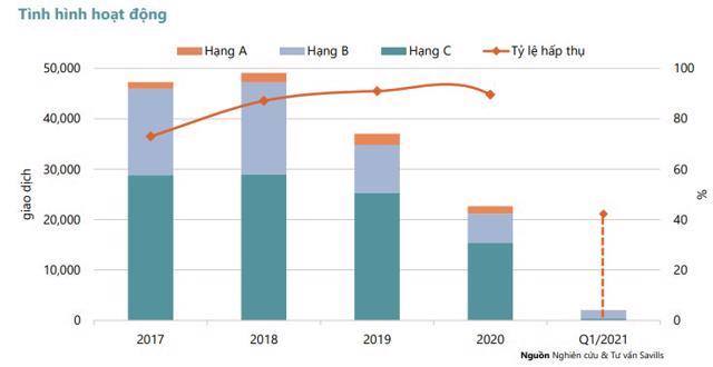 Thị trường căn hộ tại TP Hồ Chí Minh trong Quý I/2021: Nguồn cung hạn chế, lượng giao dịch thấp nhất trong 5 năm - Ảnh 2