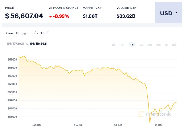 """""""Ngày chủ nhật đen tối"""" của tiền ảo, đồng Bitcoin giảm mạnh - Ảnh 1"""