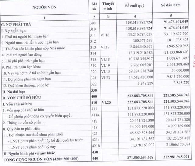 Nguồn: BCTC quý 1/2021 tại VCA.