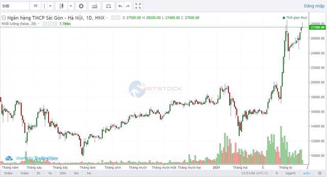 Diễn biến cổ phiếu SHB (Nguồn: Vietsock)