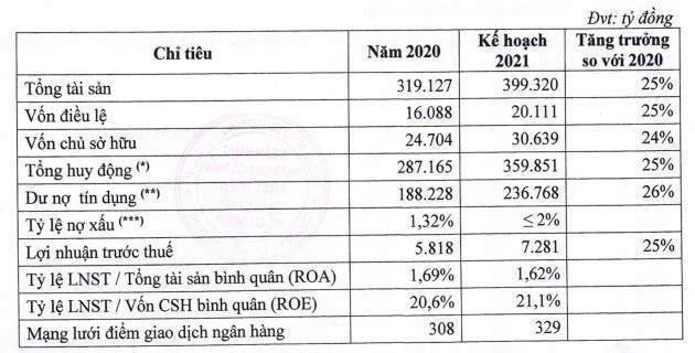 Nguồn: Tài liệu ĐHĐCĐ thường niên năm 2021 tại HDBank.