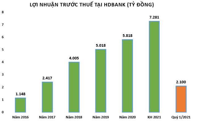 Lợi nhuận quý 1/2021 tăng 68%, HDBank muốn chia cổ tức 25% bằng cổ phiếu - Ảnh 1