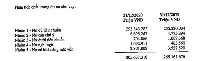 Cuối năm 2020, nợ xấu nội bảng tại SHB tăng 11% so với đầu năm. (Nguồn: BCTC kiểm toán năm 2020)