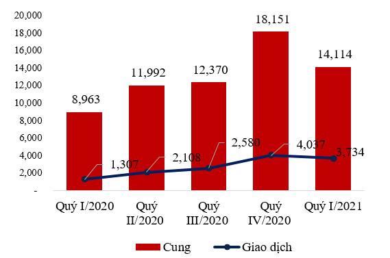 Lượng cung, giao dịch căn hộ trên toàn thị trường TP. Hà Nội Quý I/2020 – Quý I/2021. Nguồn: VNRea