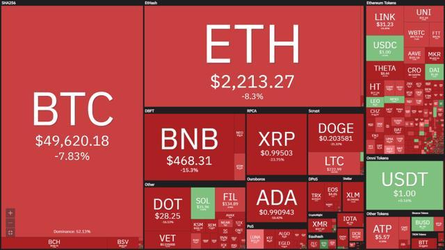 """Như thường lệ khi Bitcoin sụt giảm thì các Altcoin khó mà tránh khỏi """"đổ máu"""". Nhiều đồng đang ghi nhận mức giảm mạnh hai số trong 24 giờ qua."""