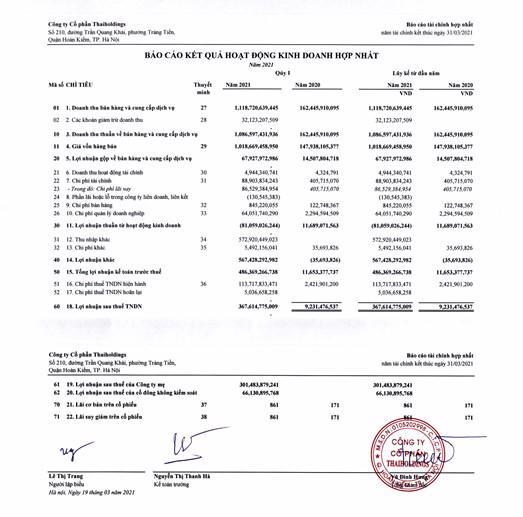 Một số chỉ tiêu tài chính của Thaiholdings.