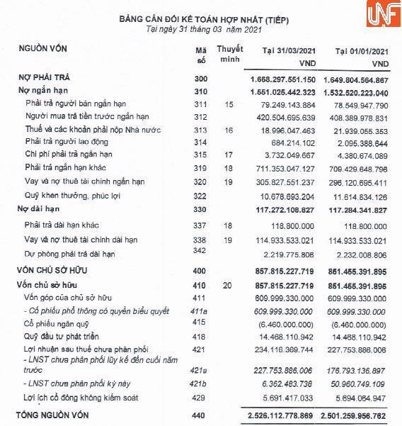 Cuối kỳ, nợ phải trả của doanh nghiệp hơn 1.668 tỷ đồng, chiếm 66% tổng tài sản.(Nguồn: BCTC quý 1/2021)