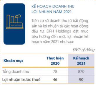 Kế hoạch kinh doanh 2021 của DRH. (Nguồn:DRH).