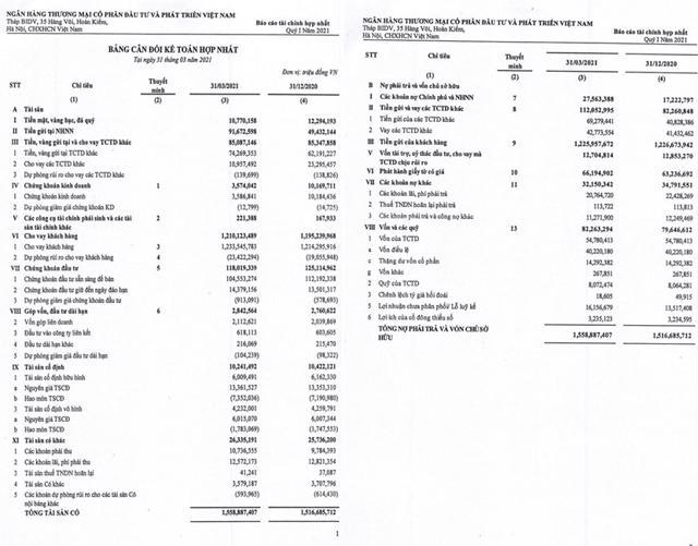 Ngân hàng BIDV lãi khủng trong quý 1/2021 tăng 88% - Ảnh 1