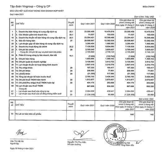 Một số chỉ tiêu tài chính Quý 1/2021 của Vingroup.