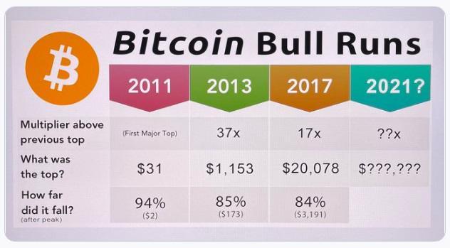 Điều gì sẽ xảy ra nếu Bitcoin vượt quá 300.000 USD? - Ảnh 1
