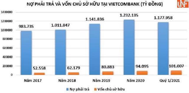 'Nhẹ tay' trích lập dự phòng rủi ro, nợ xấu và lợi nhuận tại Vietcombank bất ngờ tăng nhanh - Ảnh 2