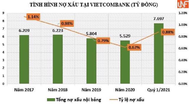 Đáng chú ý, tính đến 31/3/2021, lãi dự thu tại Vietcombank (nguồn lãi ảo) tăng 17% so với đầu năm, lên mức gần 8.422 tỷ đồng.