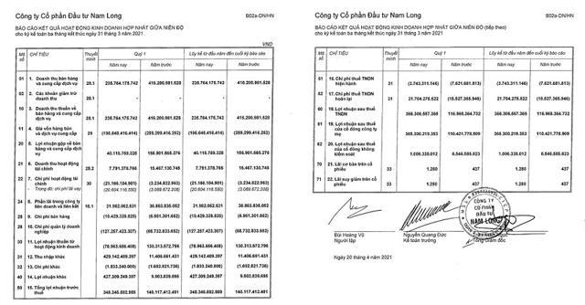 Một số chỉ tiêu tài chính Quý 1/2021 của Nam Long.