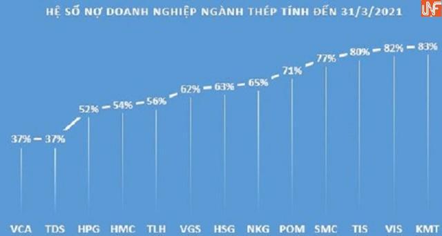 Doanh nghiệp ngành thép nào đang có hệ số nợ lớn nhất? - Ảnh 1