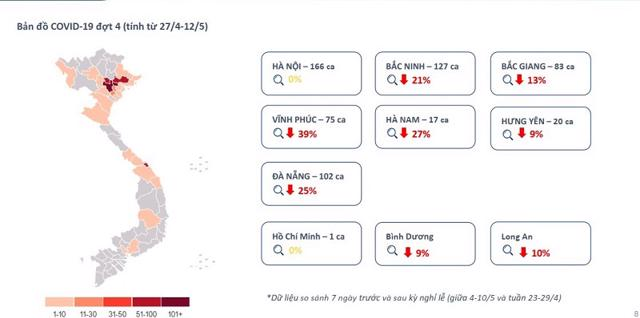 Mức độ quan tâm BĐS tại nhiều tỉnh thành giảm mạnh ngay khi dịch Covid 19 bùng phát vào đầu tháng 5/2021. Nguồn: Báo cáo thị trường tháng 4/2021 của Batdongsan.com.vn