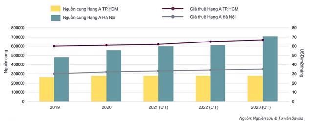 Hoạt động thị trường văn phòng Hạng A tại Hà Nội và TP Hồ Chí Minh – Dự báo đến năm 2023. Nguồn: Savills Việt Nam.