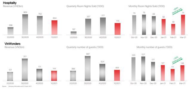 Vingroup lãi ròng hơn 2.000 tỷ đồng trong quý 1/2021, gấp 5 lần cùng kỳ năm trước - Ảnh 4