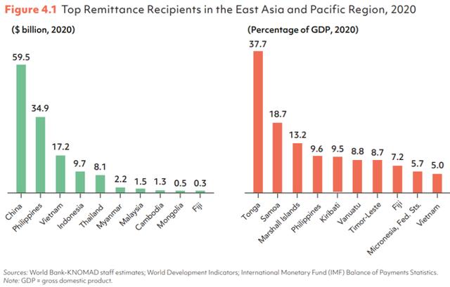 Kiều hối về Việt Nam năm 2020 hơn 17 tỷ USD, chiếm 5% GDP - Ảnh 2