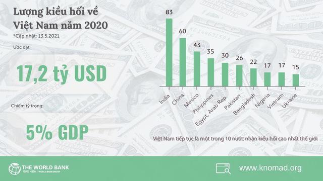 Kiều hối về Việt Nam năm 2020 hơn 17 tỷ USD, chiếm 5% GDP - Ảnh 1