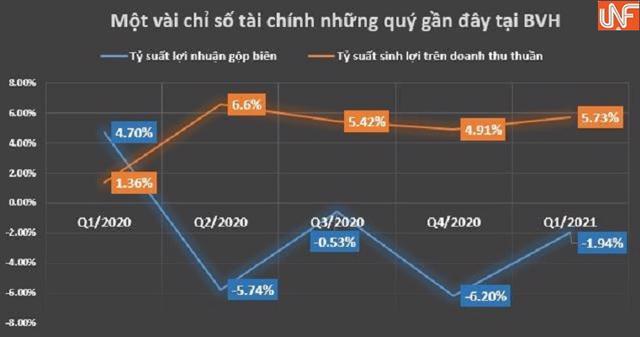 BVH quý 1/2021: Hoạt động kinh doanh bảo hiểm lại lỗ, nợ dài hạn vượt quá tài sản dài hạn - Ảnh 2