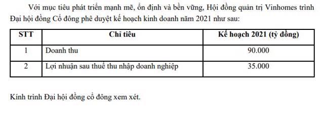 Nguồn: Công ty Cổ phần Vinhomes.