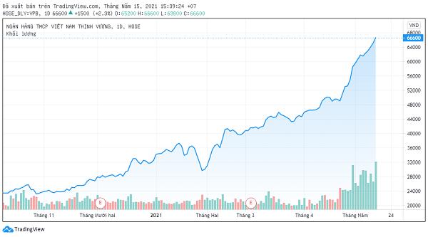 Dragon Capital chính thức trở thành cổ đông lớn của Ngân hàng VPBank - Ảnh 1