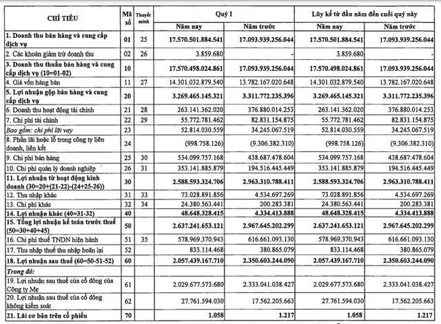 Kết quả kinh doanh hợp nhất tại GAS (Nguồn: BCTC hợp nhất quý 1/2021)