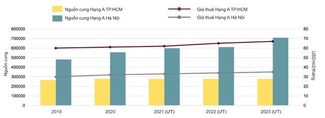 Hoạt động thị trường văn phòng Hạng A tại Hà Nội và TP.HCM - Dự báo đến năm 2023.