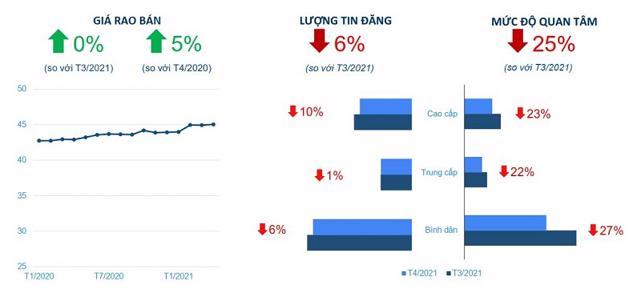 Giá căn hộ tại TP Hồ Chí Minh tiếp tục ghi nhận xu hướng tăng trong tháng 4/2021. Nguồn: Batdongsan.com.vn