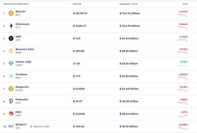 Bitcoin về dưới 39.000 USD, mất 38% giá trị - Ảnh 1