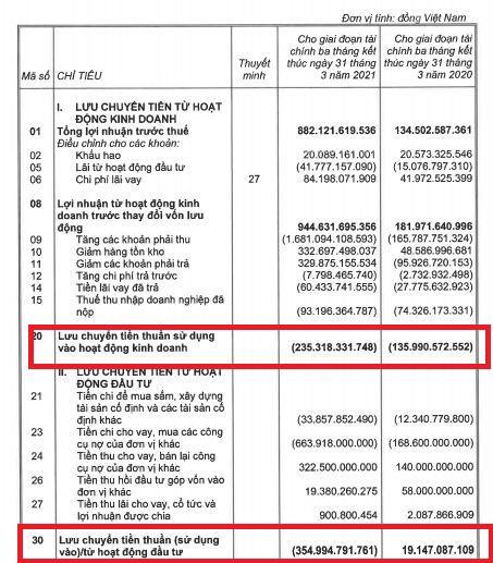 Thiếu hụt dòng tiền hoạt động kinh doanh, KBC liên tục hút vốn qua phát hành trái phiếu - Ảnh 3