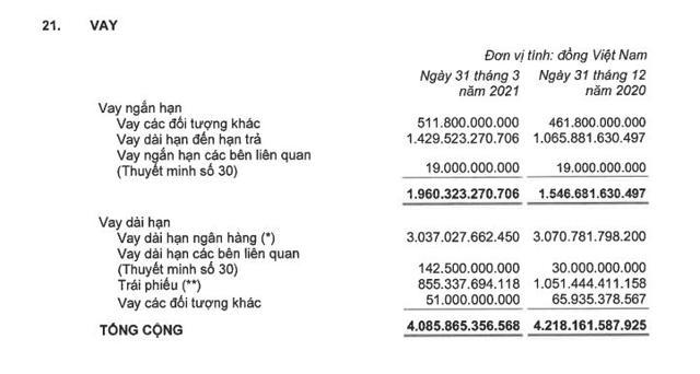 Thiếu hụt dòng tiền hoạt động kinh doanh, KBC liên tục hút vốn qua phát hành trái phiếu - Ảnh 4