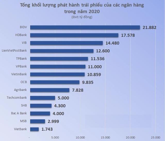 HDBank dự kiến phát hành 11.500 tỷ đồng trái phiếu - Ảnh 1